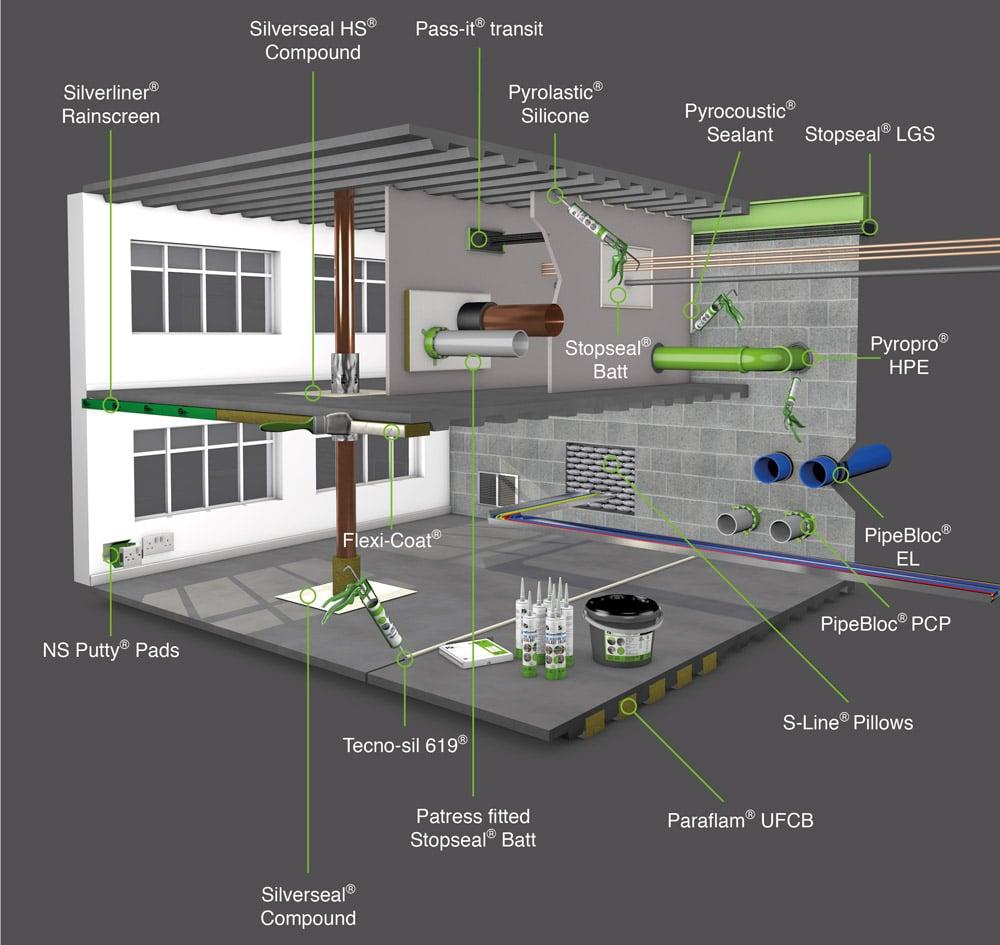 afbeelding met brandwerende fsi producten toegepast in muur en plafond